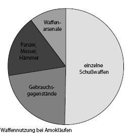 Amoklauf Statistik